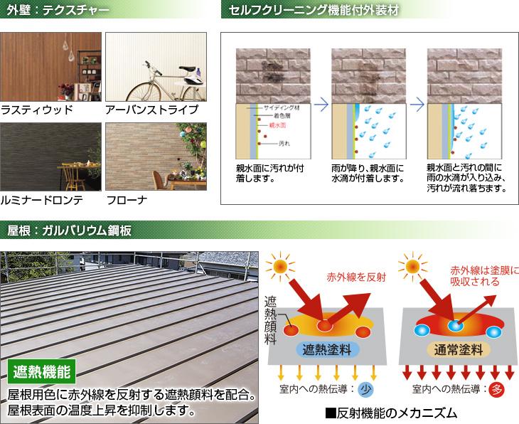 屋根・外壁材