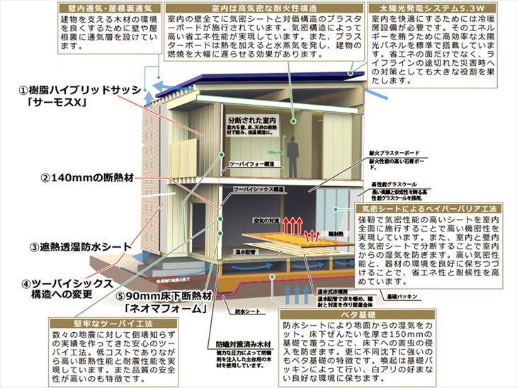 暖館プラスの住宅構造と仕様