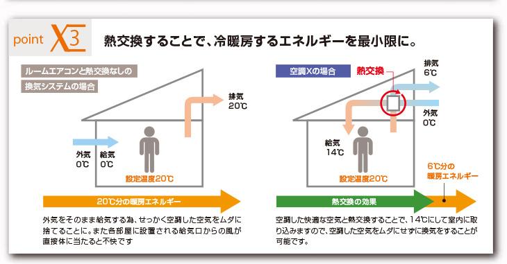 Point3 熱交換することで、冷暖房するエネルギーを最小限に。